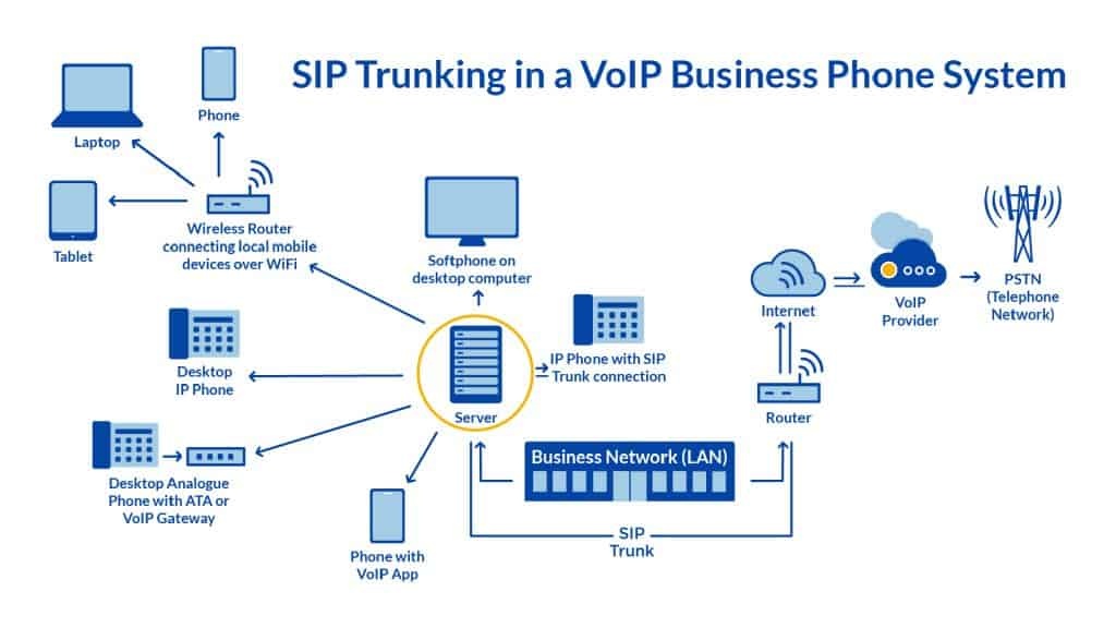 What is VOIP? How does it work?